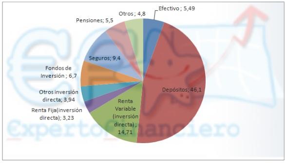 Ahorro de las familias españolas