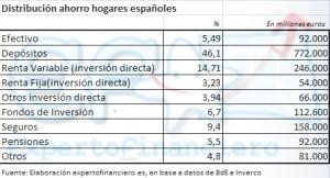 Distribución ahorro hogares:Depósitos, Fondos, Acciones.