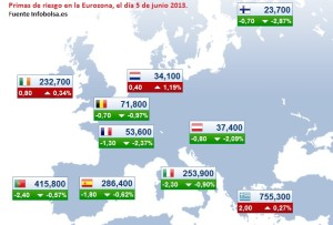 Prima de Riesgo en la Eurozona