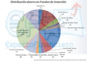 Saldo invertido en Fondos de inversión