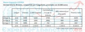 impuestos de los premios de loteria