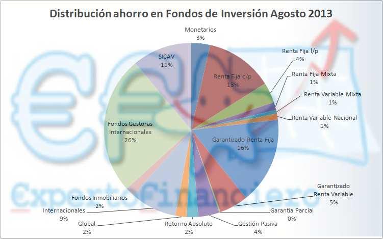 tipos de fondos de inversion
