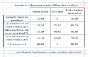 cotizacion y pension maxima de un autónomo