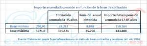 pension maxima autonomo