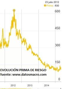evolucion de la prima de riesgo