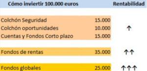 Cómo invertir 100.000 euros