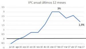 ipc anual de 2017