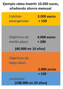 cómo invertir 10.000 euros