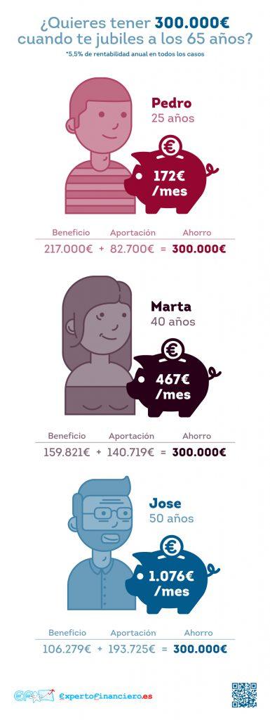 Cómo tener 300.000 euros al jubilarte