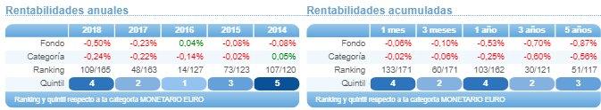 CaixaBank Monetario