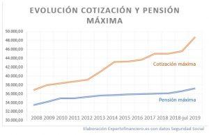 pension maxima 2019 cotizacion