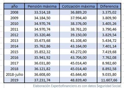 pensión máxima 2019