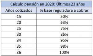 cálculo pensión jubilación 202ó