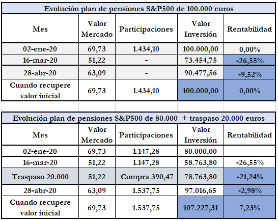 Plan de pensiones rentable