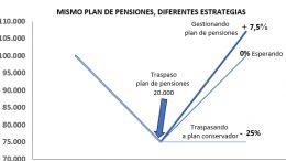 mejor plan de pensiones