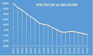 efectos inflacion