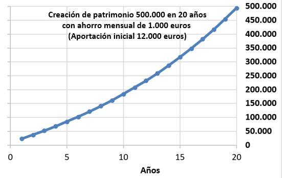 Ahorro 500000 en 20 años