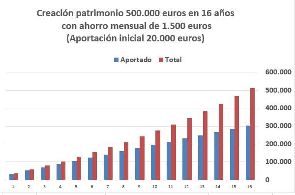 ahorrar 500.000 euros