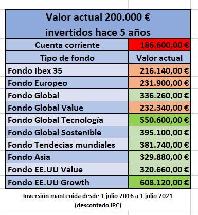 Rentabilidad 200.000 euros