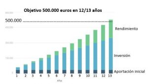 500000 euros ahorrando 2.000 al mes